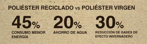 Poliéster Reciclado vs poliéster virgen